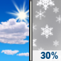 Sunday: A chance of snow after 4pm.  Mostly sunny, with a high near 42. Light and variable wind becoming west 10 to 15 mph in the morning. Winds could gust as high as 25 mph.  Chance of precipitation is 30%. Little or no snow accumulation expected.